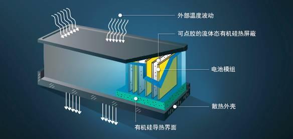 改善电动汽车电池设计的有机硅材料解决方案