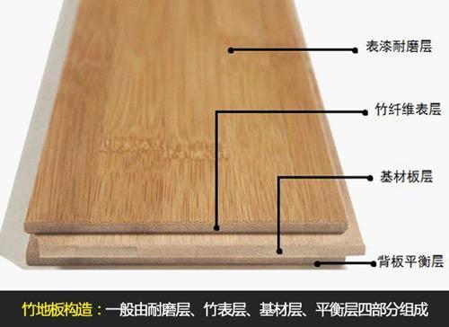 竹地板结构示意图