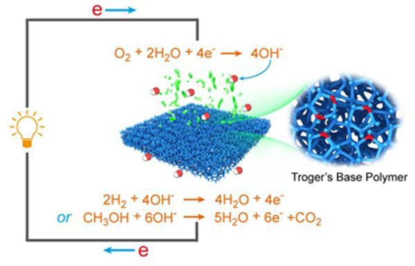 换膜及潜在燃料电池应用
