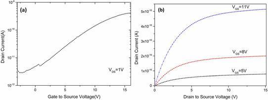 氮化镓薄膜晶体管实现200℃工艺制造