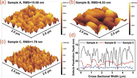 图2:样品(a)A、(b)B和(c)C在2m2m的检测面积内测量的AFM三维视图图像和RMS值,和(d)样品A(黑色虚线)、B(实线红色线)和C(实线蓝色线)的AFM横截面图。 样品C还显示出增加的光的透射率,特别是当波长大于400nm时,在200-400nm范围内的峰值增强为36.4%。研究人员评论说:光透射特性的这种改善归因于使用创新的双向脉冲流技术生长的样品的平滑表面形态和改善的结晶质量。众所周知,较小的RMS值和较低的缺陷密度与较少的吸收相关,这对于增强DUV-LED的光提取效率是至关重要