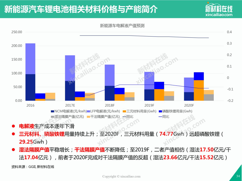 20172022年中国新能源汽车行业市场深度调研及发展前景预测报告