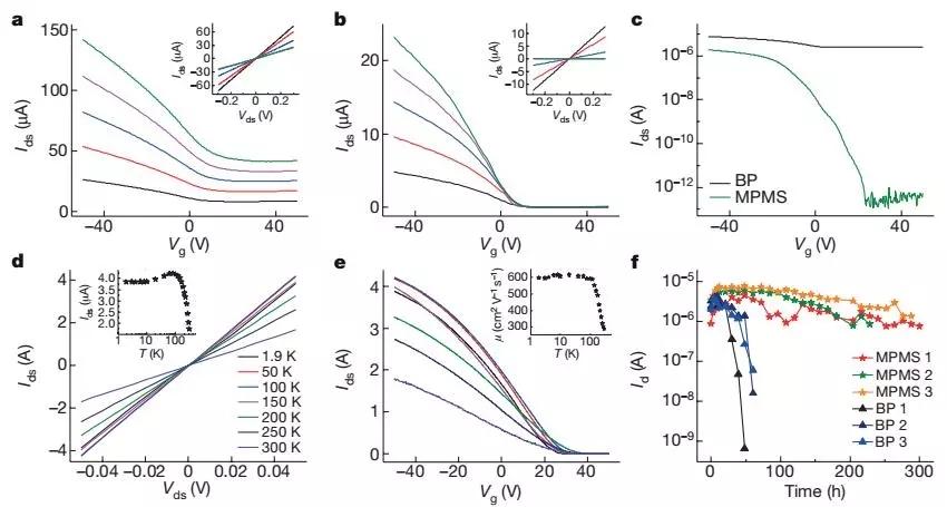 黑磷体系成功拓展到mos 2以及wse 2等材料体系中, 开发了一类分子结构
