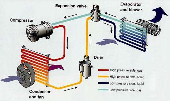 汽车空调属于比较成熟的行业,各个模块以及系统集成的产业相对比较稳定和成熟。随着新能源汽车的蓬勃发展新能源汽车空调在原来传统汽车空调的基础上又提出了新的要求,增加了驱动压缩机的电机和电机控制器。系统发生比较大的升级,新能源汽车配件的升级换代给了汽车空调投资领域一次比较大的机会。 2、技术升级方向 传统汽车空调的核心技术在于压缩机,压缩机直接通过皮带跟发动机连在一起,通过电控离合器来控制压缩机的启停。新能源汽车携带的电能有限,要求空调技术只能朝着更节能,更高效,更轻便的方向发展。就目前来讲高功率密度电机和变