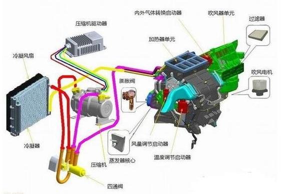 值得收藏!新能源汽车空调研究:自主品牌崛起将拉动国内厂商发展