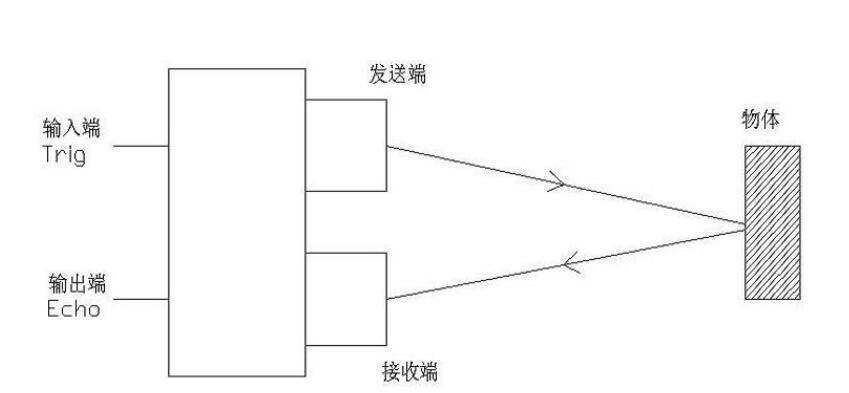 超声波传感器测距方法详解