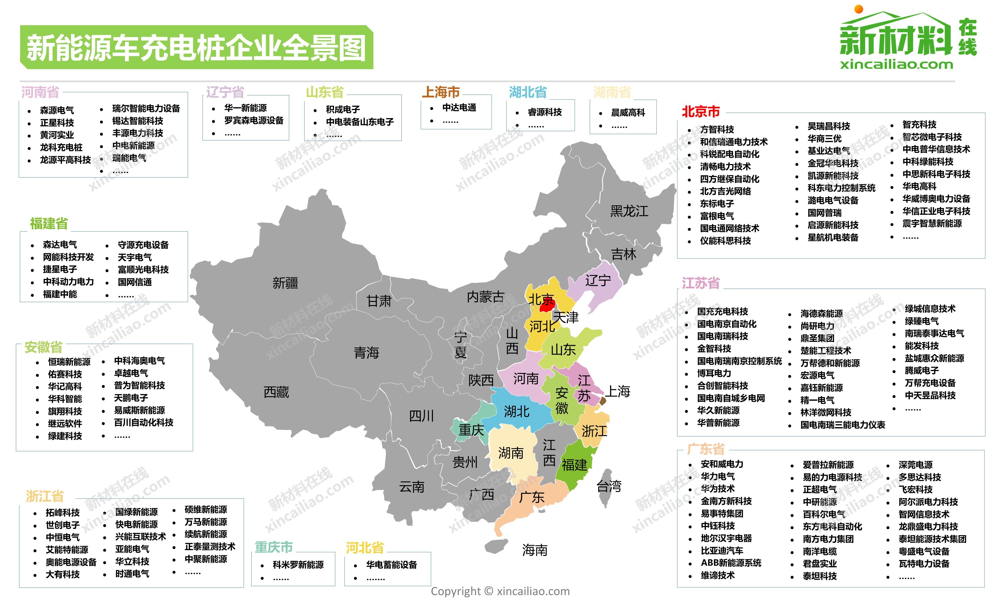1500 企业,超全新能源汽车与动力电池产业地图     鉴于中国新能源