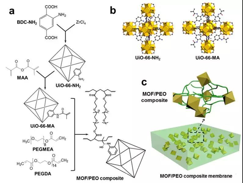 图a为纳米复合膜的制备过程,图b为uio-66-nh2,uio-66-ma的拓扑结构