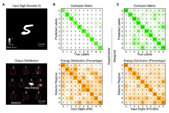 衍射深度神经网络实现手写数字识别.图片