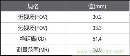 康耐视推出DSMax 3D激光位移传感器