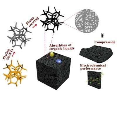 此外,用作柔性电极材料,多孔单壁碳纳米管海绵在10,000次循环中具有