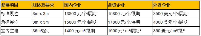 2019中国(上海)国际生物降解塑料制品展览展位费用