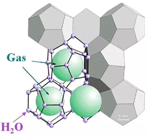 笼型水合物结构示意图(来自网络)