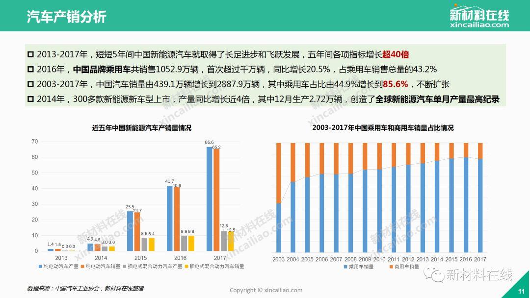 2018中国汽车产业发展分析报告