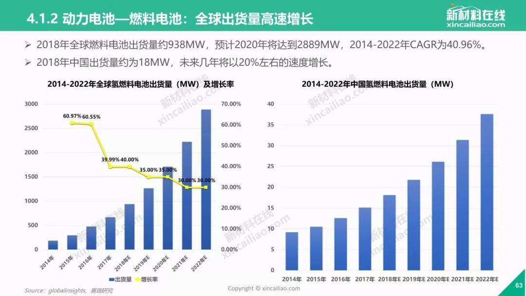 重磅发布!《2019年全球新能源汽车产业发展趋势报告》