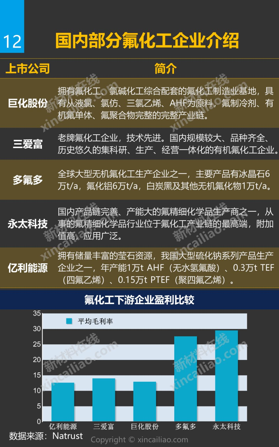 全球资讯_【2019版】氟化工产业链全景图_新闻_新材料在线