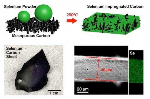 电池,克拉克森大学新型电极,电池容量,快速充电,纳米硒碳复合材料,电极
