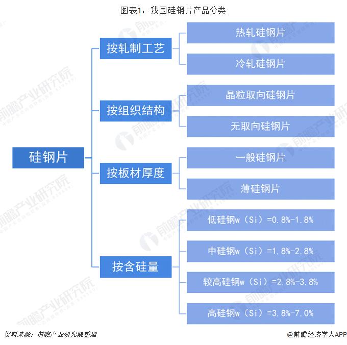 图表1:我国硅钢片产品分类