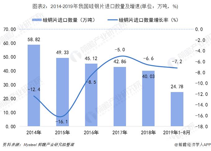 图表2:2014-2019年我国硅钢片进口数量及增速(单位:万吨,%)