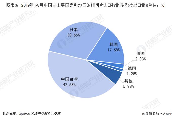 图表3:2019年1-8月中国自主要国家和地区的硅钢片进口数量情况(按出口量)(单位:%)