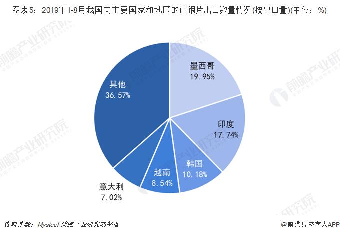 图表5:2019年1-8月我国向主要国家和地区的硅钢片出口数量情况(按出口量)(单位:%)
