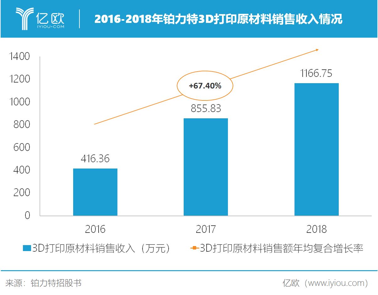 2016-2018年铂力特3D打印原材料销售收入情况