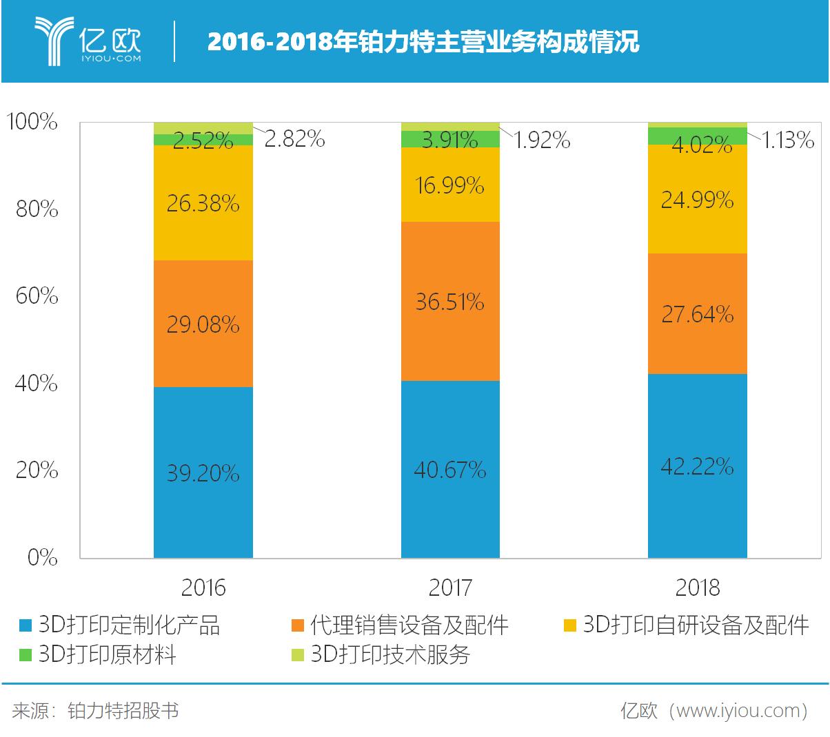 2016-2018年铂力特主营业务构成情况