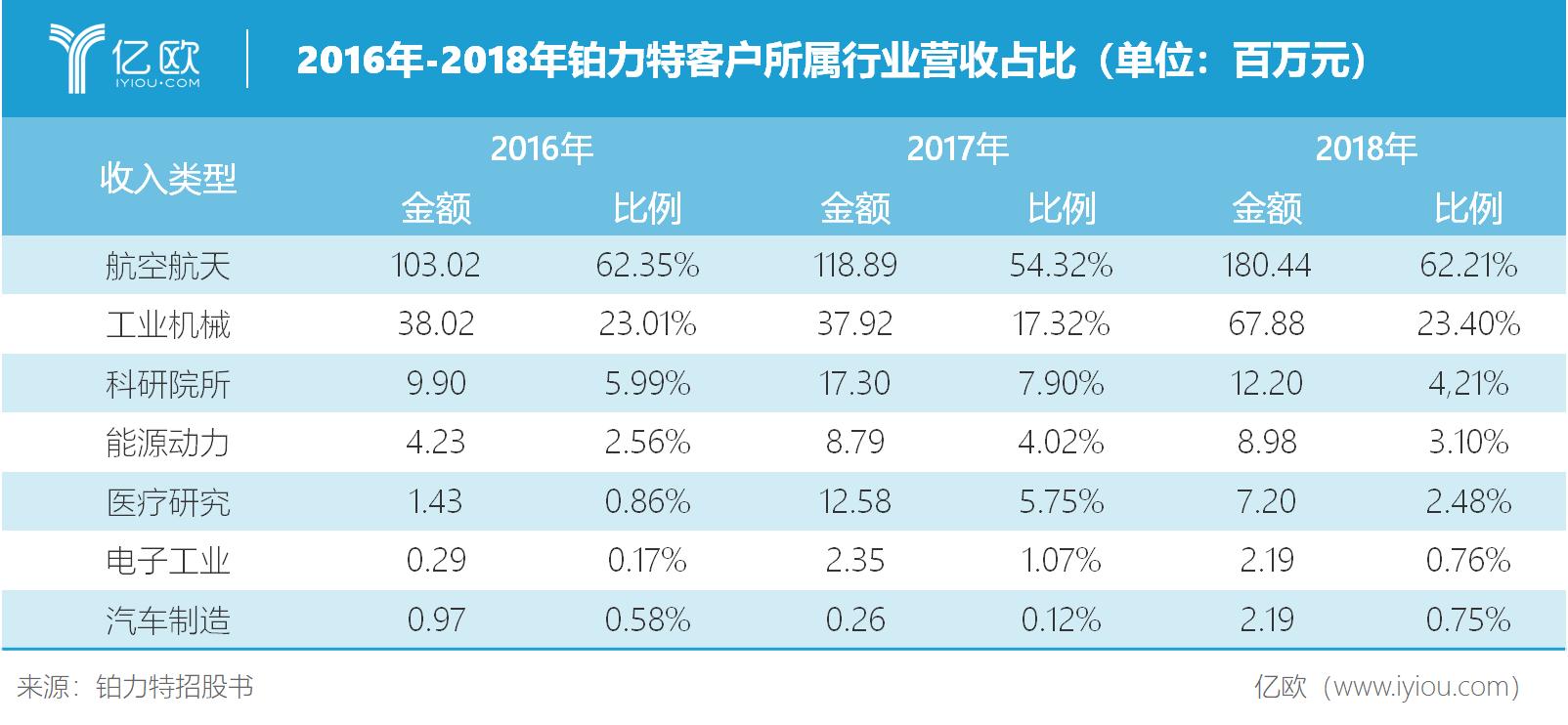 2016-2018年铂力特客户所属行业营收占比