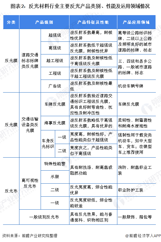 图表2:反光材料行业主要反光产品类别、性能及运用领域情况