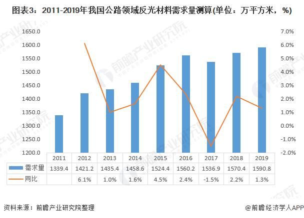 图表3:2011-2019年我国公路领域反光材料需求量测算(单位:万平方米,%)