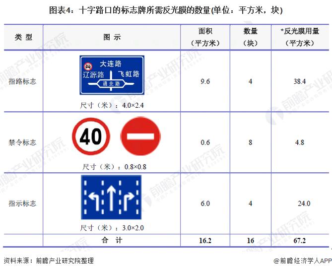 图表4:十字路口的标志牌所需反光膜的数量(单位:平方米,块)