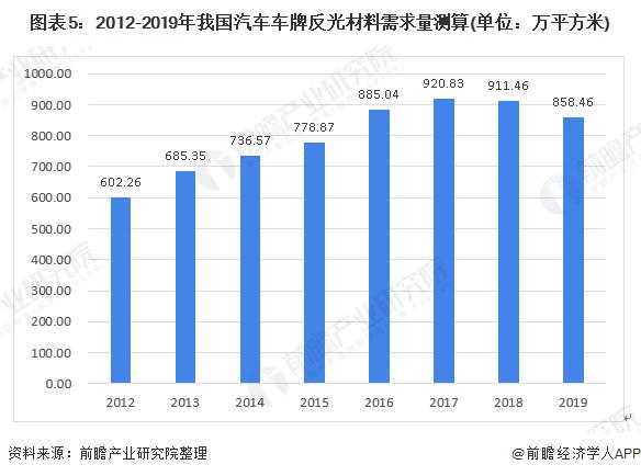 图表5:2012-2019年我国汽车车牌反光材料需求量测算(单位:万平方米)