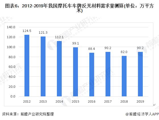 图表6:2012-2019年我国摩托车车牌反光材料需求量测算(单位:万平方米)