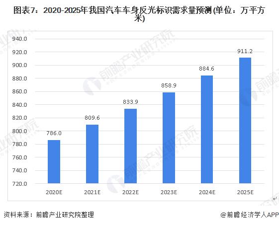图表7:2020-2025年我国汽车车身反光标识需求量预测(单位:万平方米)