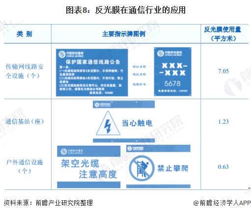 图表8:反光膜在通信行业的应用