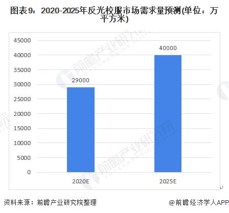 图表9:2020-2025年反光校服市场需求量预测(单位:万平方米)