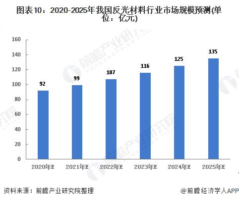 图表10:2020-2025年我国反光材料行业市场规模预测(单位:亿元)