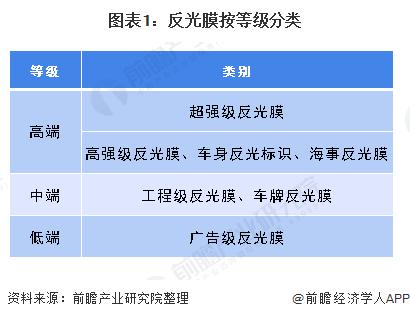 图表1:反光膜按等级分类