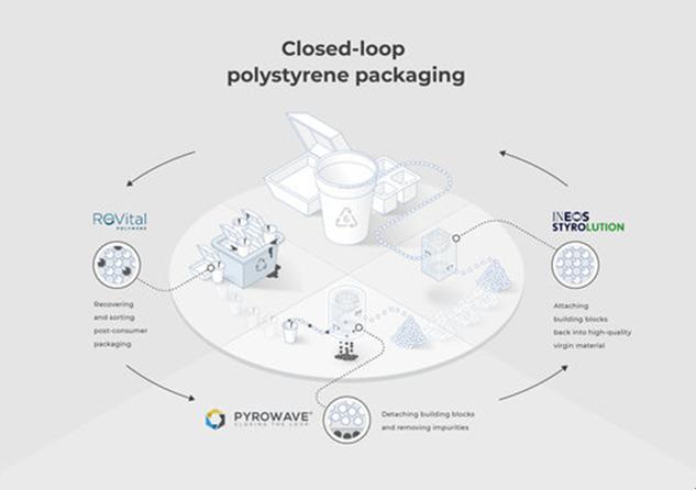 三大包装回收领域领军者达成战略合作伙伴关系