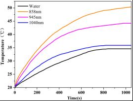 聚合物基纳米金复合材料在美容护肤中的作用机理与功能功效-复合材料网